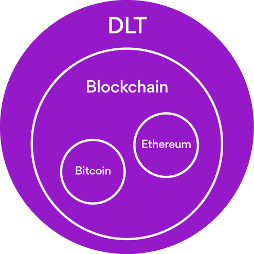 DLT, Blockchain, Bitcoin, Ethereum relationship explained
