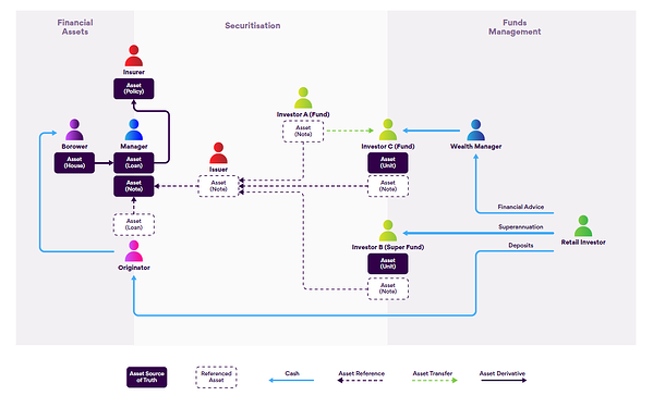 Traditional asset securitisation value chain