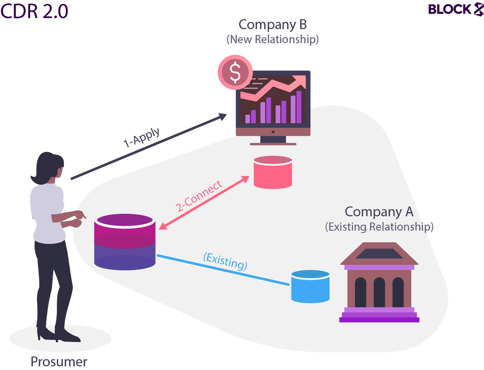 Conceptual model of a future implementation of the Consumer Data Right