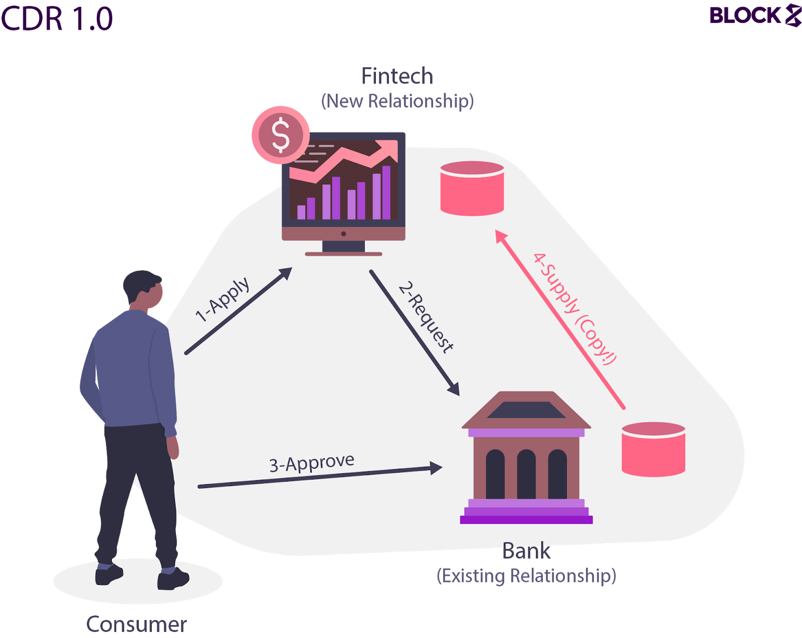 Conceptual model of the current implementation of the Consumer Data Right