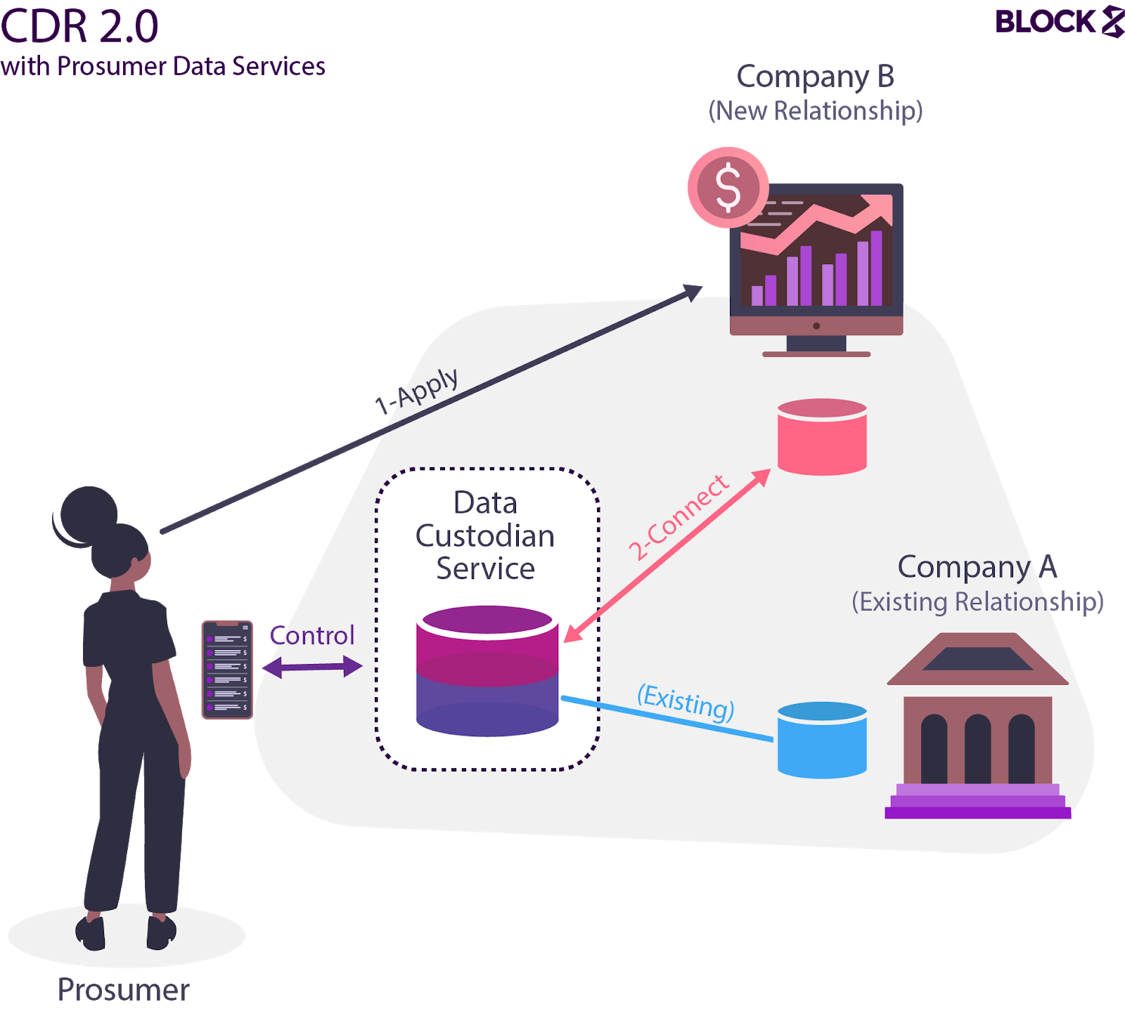 Conceptual model of a future implementation of the Consumer Data Right including third party data management services